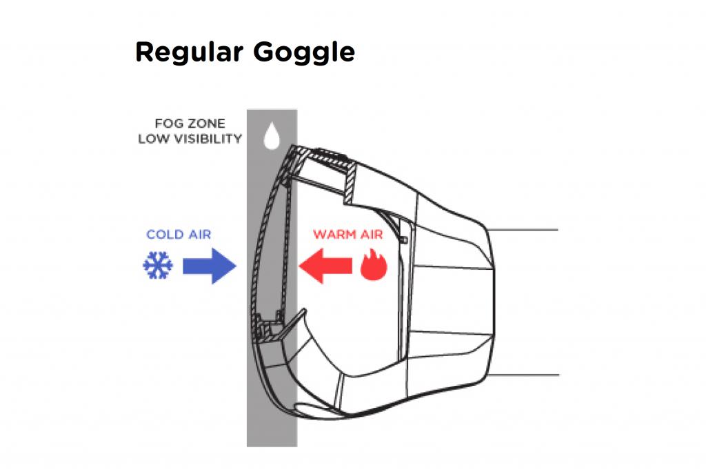 Goggle Fogging Diagram
