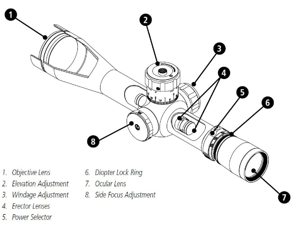 parts of a scope