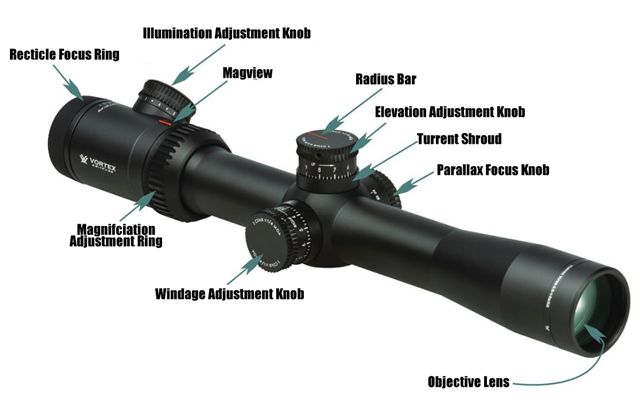 Rifle Scope Adujstments Diagram